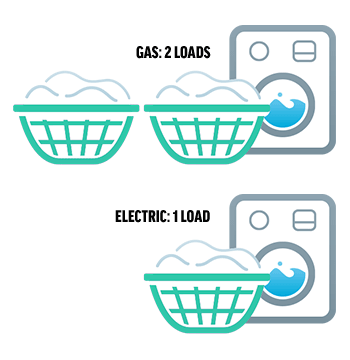 Gas vs Electric