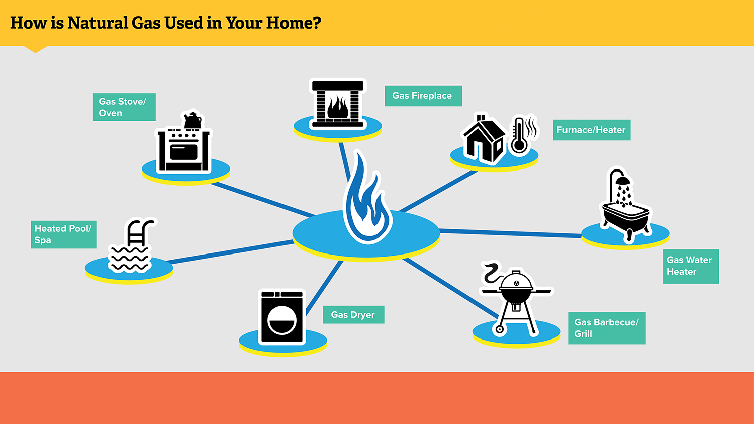 Diagram showing how natural gas gets to the house